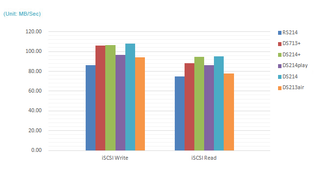 iSCSI Write/Read (5GB File)