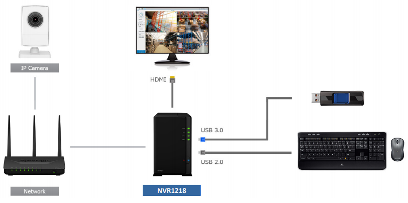 Synology Network Video Recorder NVR1218 | DataStoreWorks com