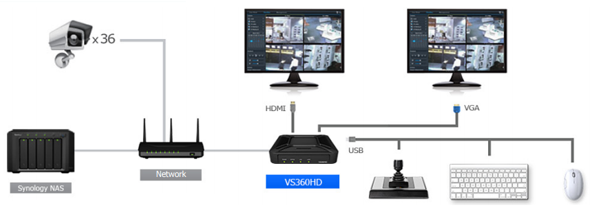 Video Surveillance Made Easy with VS360HD