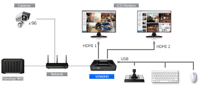 Synology VisualStation VS960HD | DataStoreWorks com