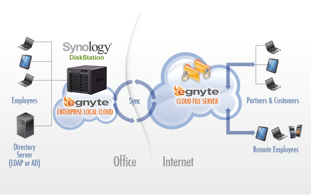 hybrid cloud for synology